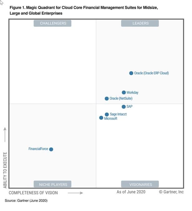 Magic Quadrant Cloud FMS Mid Sized 2020